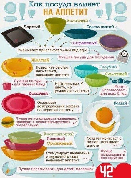 Посуда, которая снижает аппетит