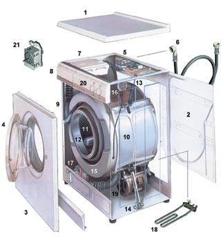 Устройство стиральных машин индезит своими руками