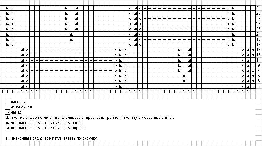 Рисунок миссони спицами описание и схемы