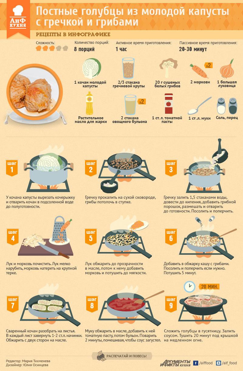 Как приготовить постные голубцы с гречкой и грибами