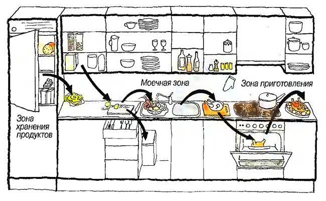 Как самой спланировать кухню - Папа Карло