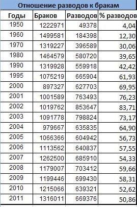 Свадьбы в россии по годам таблица
