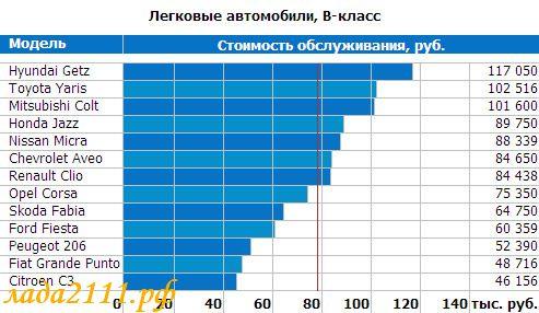 км, выбор экономичного автомобиля в россии малых количествах левомицетин