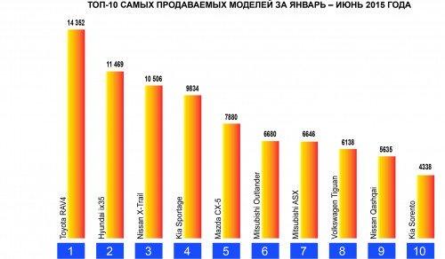 Кроссоверы от 1 200 000 до 2 000 000 рублей: делаем оптимальный выбор