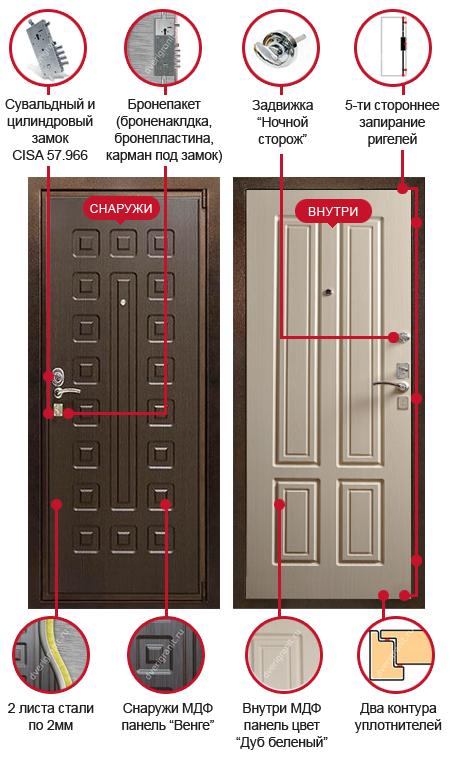 двери металлические входные с толщиной первого листа 2 мм