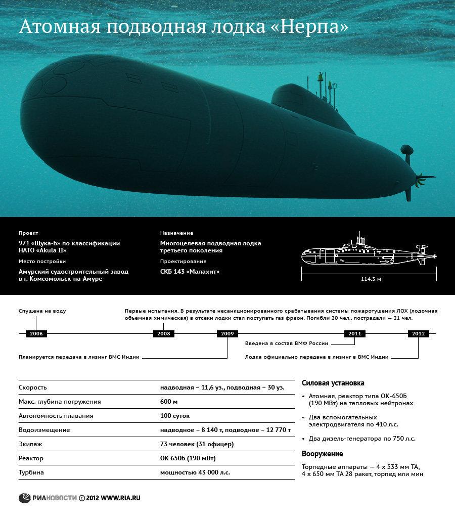 вооружение современных подводных лодок россии