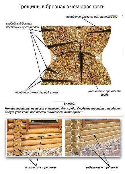 Трещины в бревнах (брусьях) сруба, профилактика