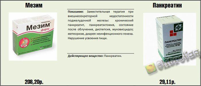 Реальные факты и информация о медицинских препаратах....