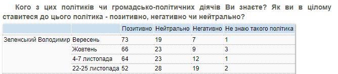 """""""Медовый месяц"""" Зеленского подходит к концу"""