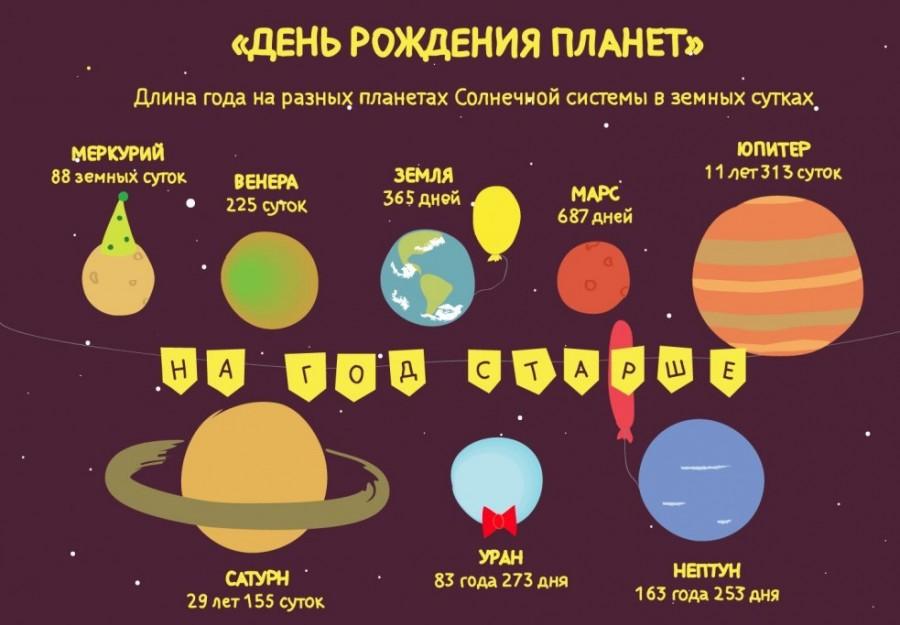 Продолжительность года на разных планетах
