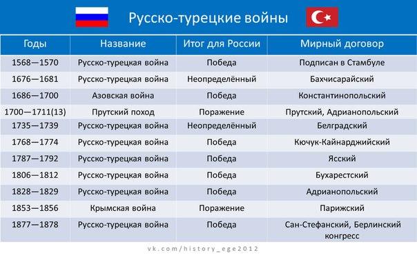 История русско-турецких войн.