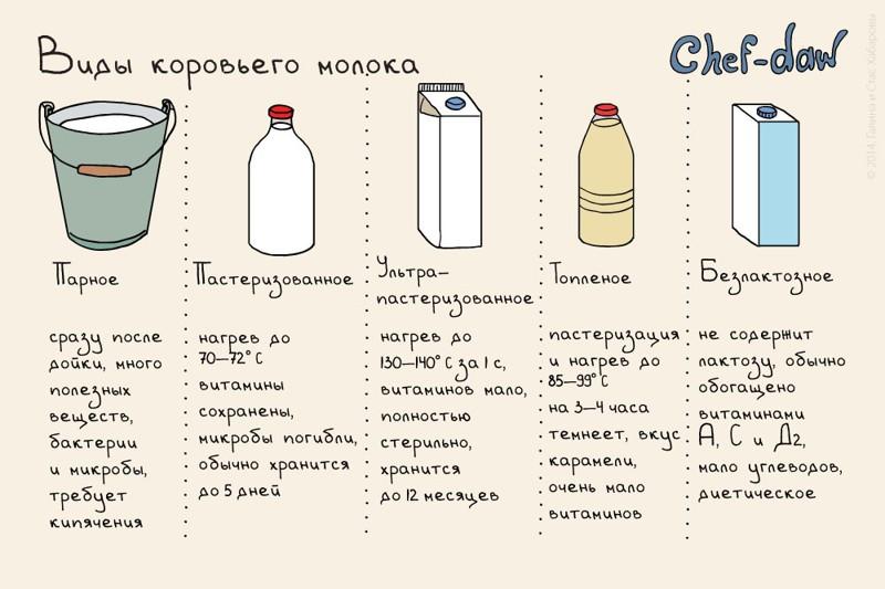 20 шпаргалок, которые пригодятся на кухне Шпаргалки, кухня, открытки