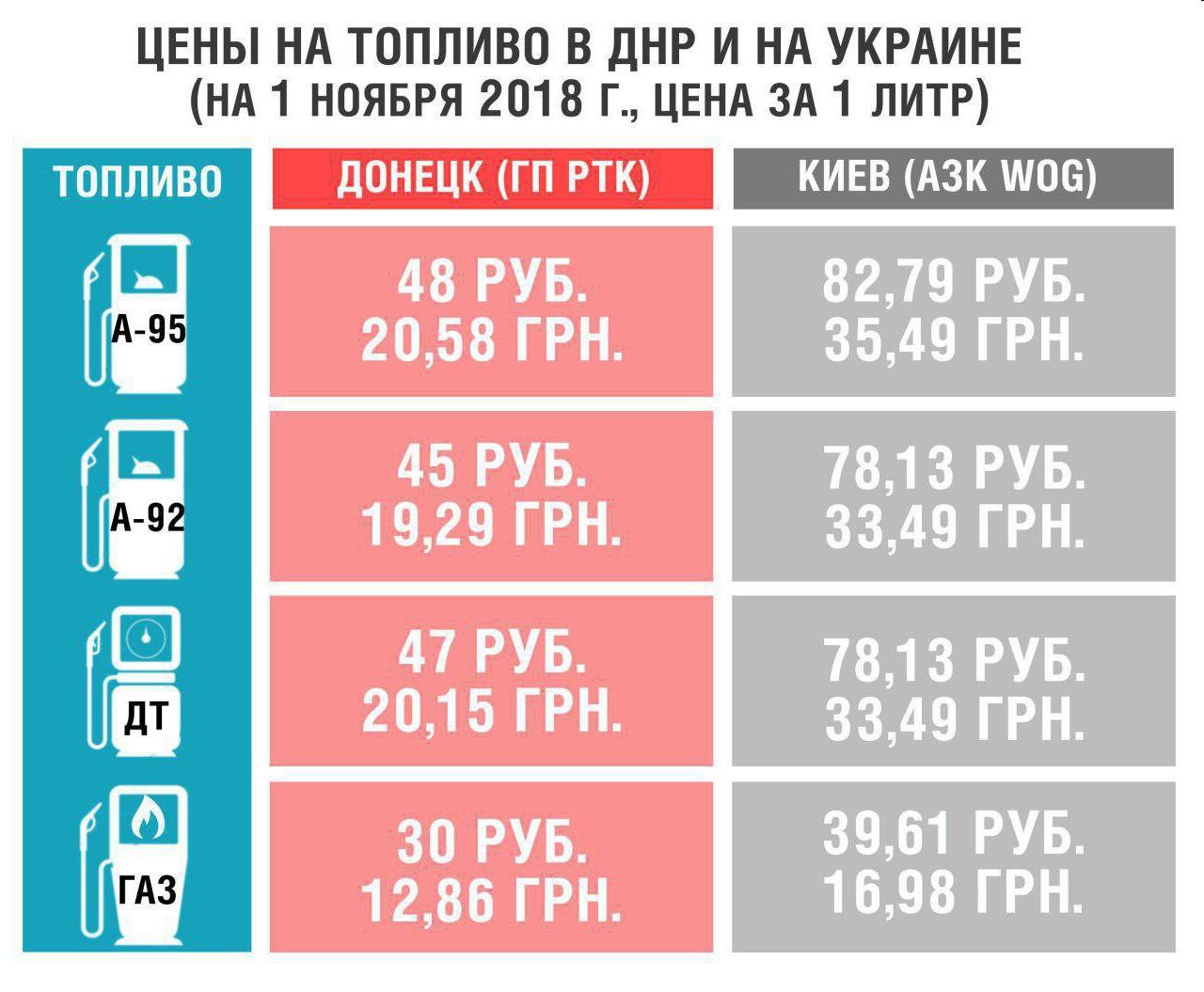 Скоро киевляне в Донецк за бензином в очередь встанут