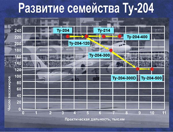 """По-прежнему один из лучших в мире Ил-96М/Т – стал  сущим кошмаром для """"Боинга"""" и """"Эрбаса"""""""