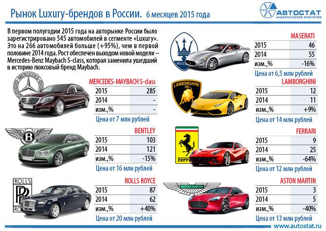 В первом полугодии продажи люксовых автомобилей выросли на 95%