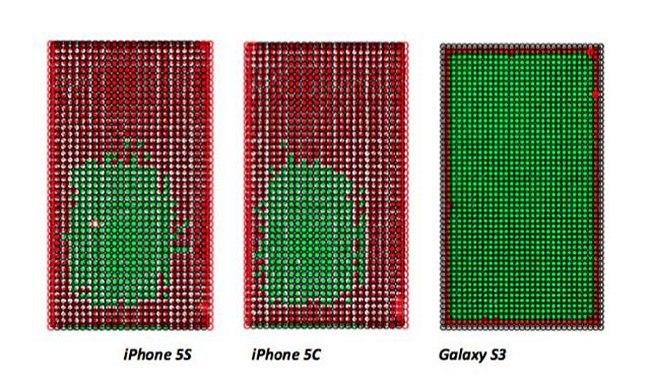 Экран Galaxy S3 значительно точнее, чем экран iPhone 5s и 5c