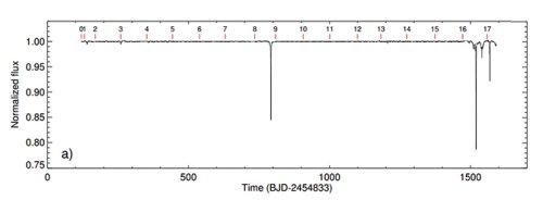 Изменения яркости звезды KIC 8462852