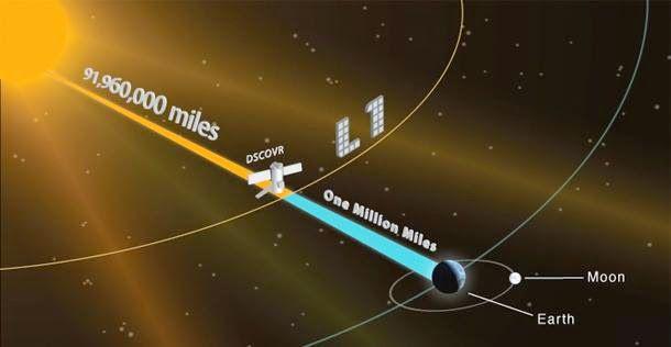 Спутник DSCOVR готовится произвести фотосъемку солнечной стороны Земли
