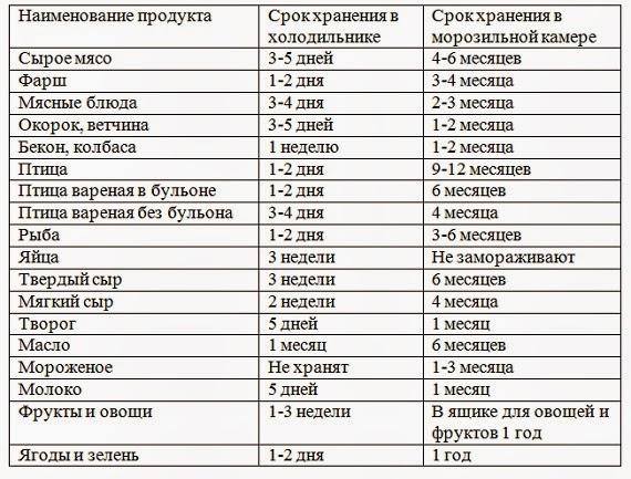 санпин продукты по срокам годности секунду