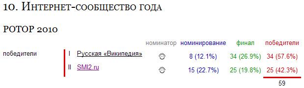Новостная сеть СМИ2 стала победителем премии РОТОР-2010 в номинации «Интернет-сообщество года»