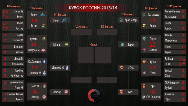 Сетка Кубка России.