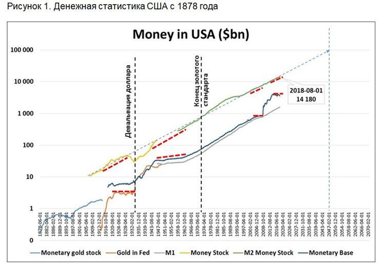 Финансовая система США: напряжение нарастает