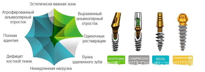 Имплант зубов