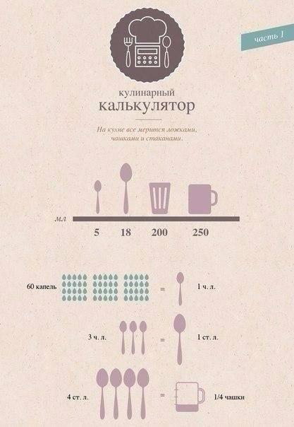 Лучшая таблица меры и веса продуктов