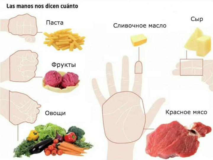 сколько еды нужно съедать каждый день