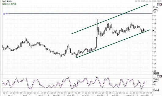 Рубль укрепляется благодаря …