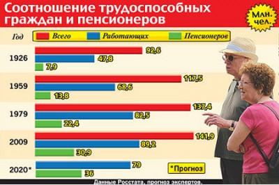 Плюсы повышения пенсионного возраста в России