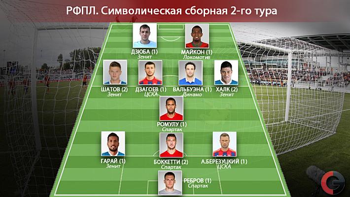 Дакайн чемпионат ком российской футбольной премьер лига новости этим условиям