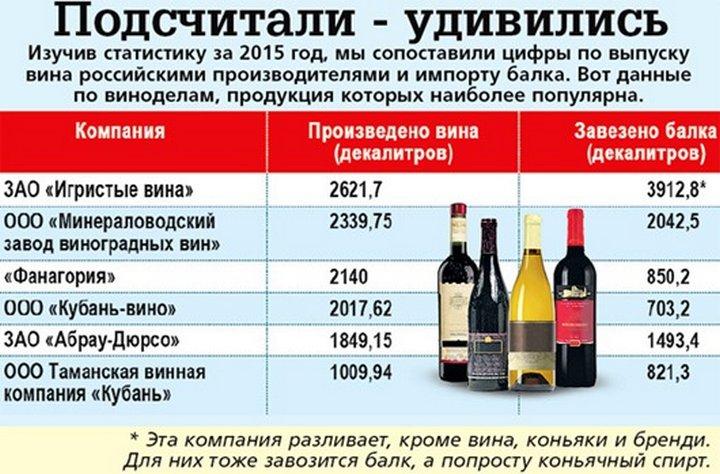 Из чего сделано магазинное вино