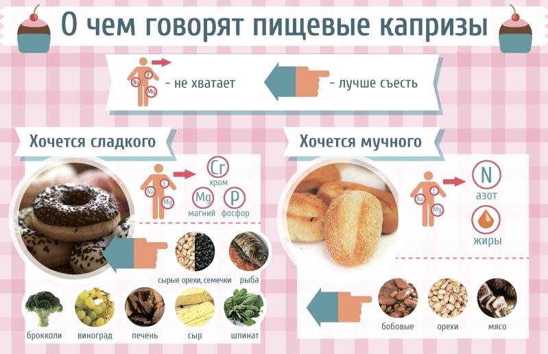 Чего не хватает в организме, если хочется сладкого или соленого