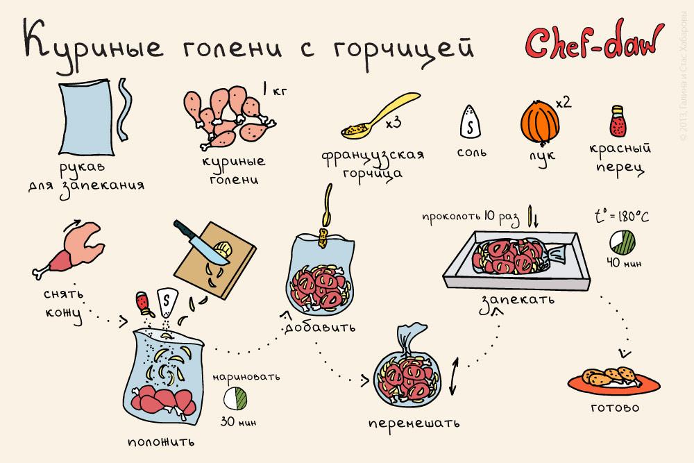 Простые блюд для начинающих хозяек