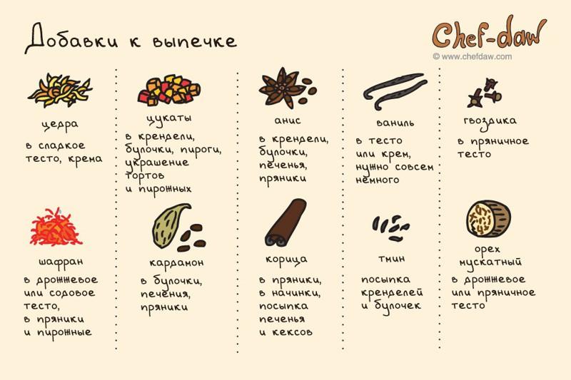 Приправы Шпаргалки, кухня, открытки