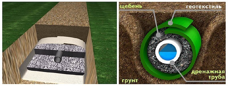 Как сделать дренаж глинистого участка