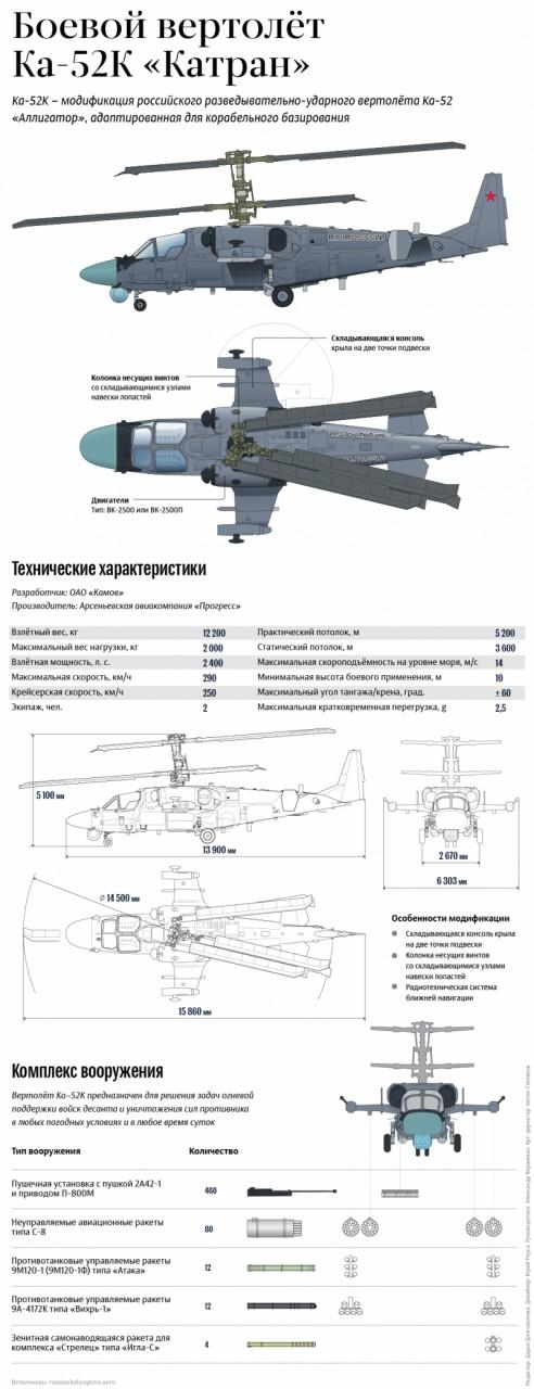"""Палубный разведывательно-ударный вертолет Ка-52К """"Катран"""". Инфографика"""