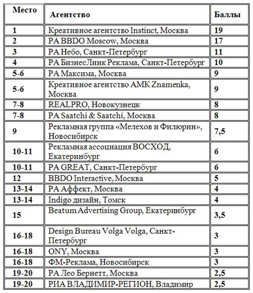 Независимый российский рейтинг креативности рекламных агентств по итогам «Идеи!2008»