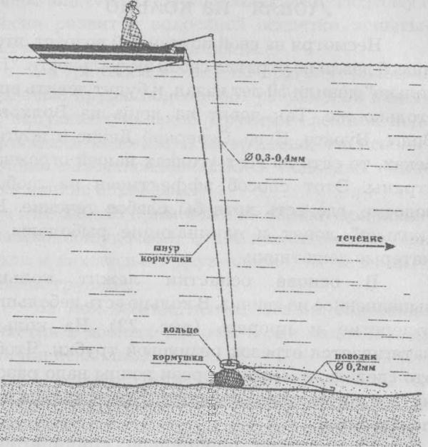 как заякорить лодку для ловли на кольцо