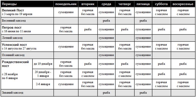 Календарь постов и трапез на 2014 год