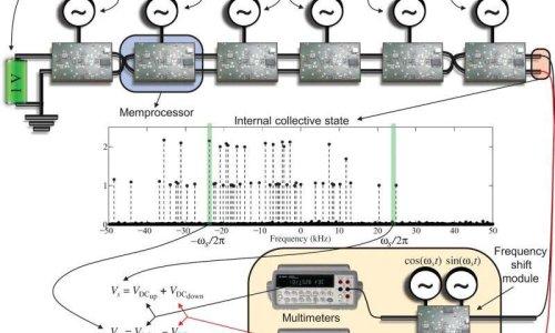 Структура мем-компьютера