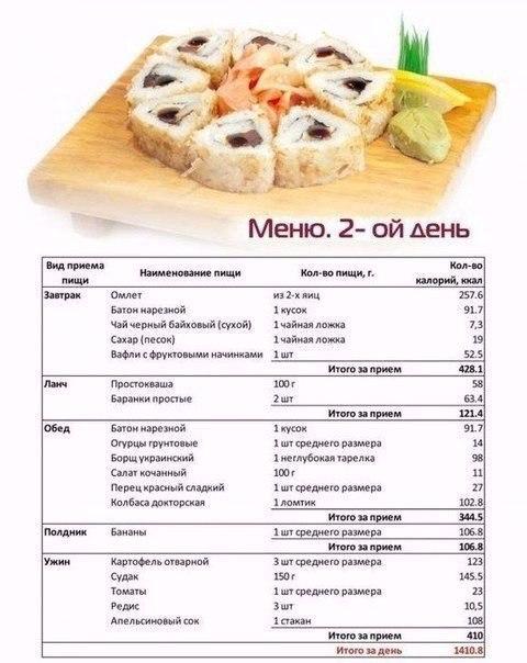программа питания для похудения в домашних условиях