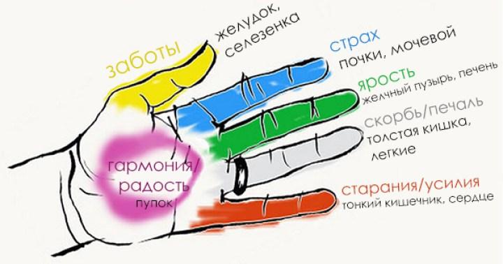 Это 5-минутное упражнение для рук поможет вам сбалансировать свои эмоции и энергию