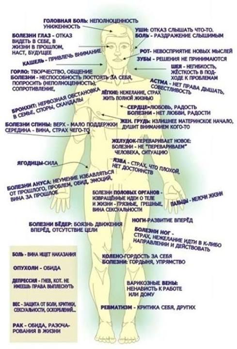 Психосоматические болезни человека