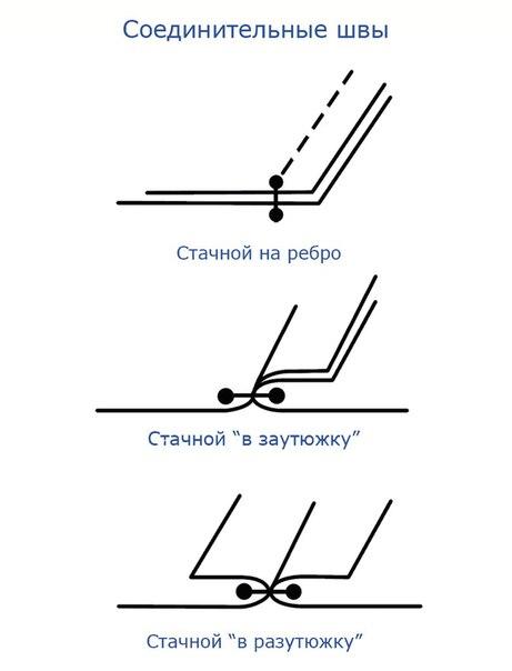 Виды швов и их применение