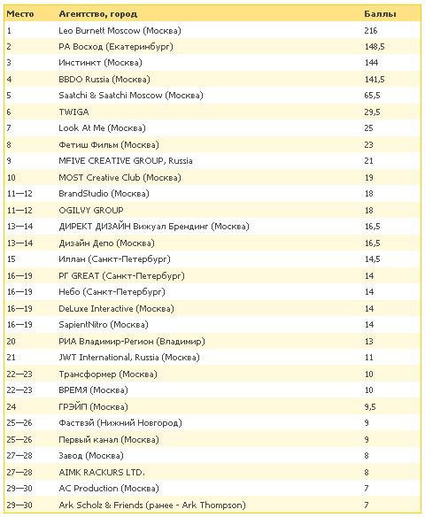 «Е-генератор» представил рейтинг креативности по итогам 2010 года
