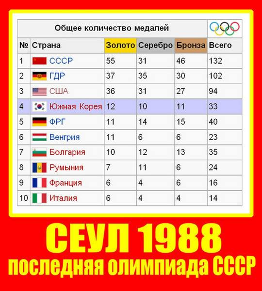 Последняя олимпиада СССР