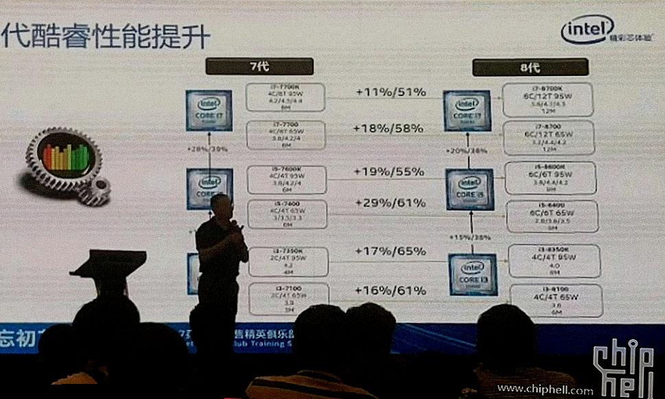 Утечки приписывают 8-му поколению Intel Core 11-29% прирост одноядерной производительности