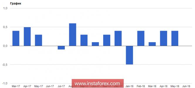 Слабая инфляция ударила по евро и британскому фунту